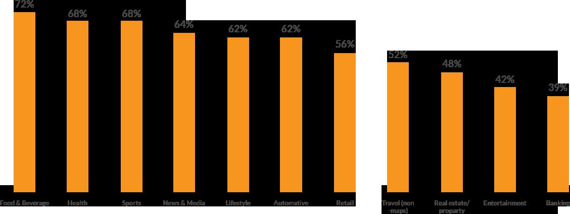 mobile friendly origin chart of stats